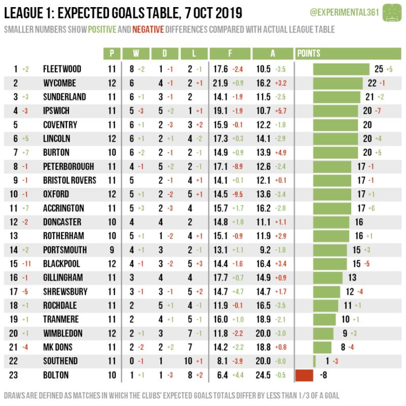 league1 xgoals